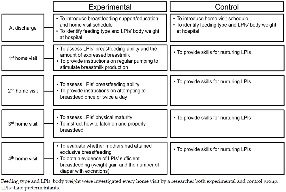 Effects Of A Breastfeeding Support Program On The Prevalence Of Exclusive Breastfeeding And Growth In Late Preterm Infants