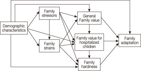 nursing and family stress theory Theory critique lobiondo-wood's theory of family stress and adaptation offers a  and their families manage stress by guiding nursing interventions to.